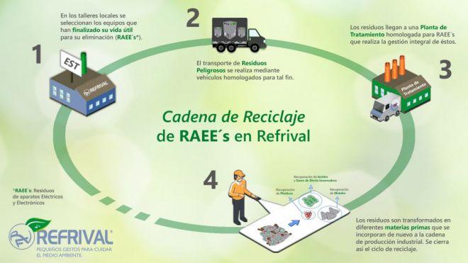 Cadena-de-reciclaje-RAES-2020_DEF-1024x576