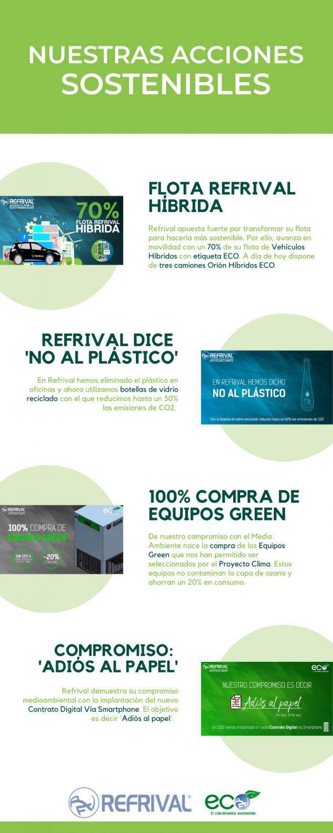 Nuestras acciones sostenibles